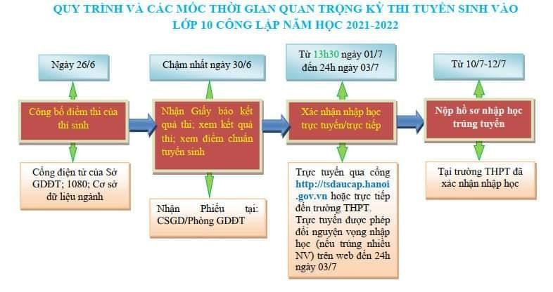 """<a href=""""/thi-va-tuyen-sinh/thong-tin-ho-tro-hscmhs-xac-nhan-nhap-hoc-nam-hoc-2021-2022/ct/1782/10323"""">Thông tin hỗ trợ HS/CMHS xác nhận nhập học năm<span class=bacham>...</span></a>"""
