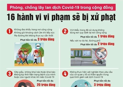 Quy định mức xử phạt đối với 16 hành vi vi phạm pháp luật trong phòng, chống dịch Covid-19